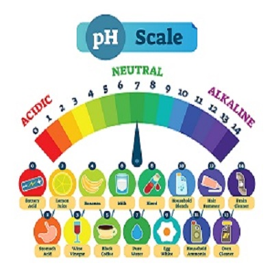 Ph-Acid-Scale