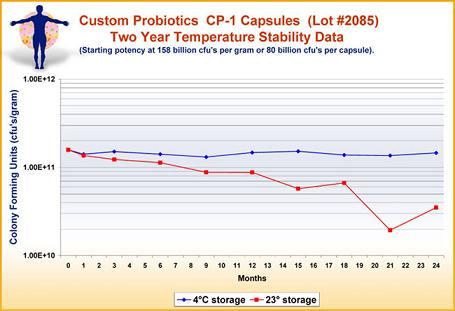 probiotic stability chart